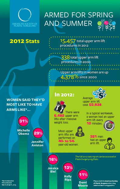 Upper Arm Lift Procedure Statistics for 2012